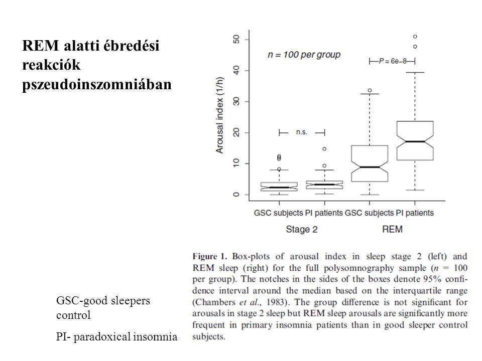 GSC-good sleepers control PI- paradoxical insomnia REM alatti ébredési reakciók pszeudoinszomniában