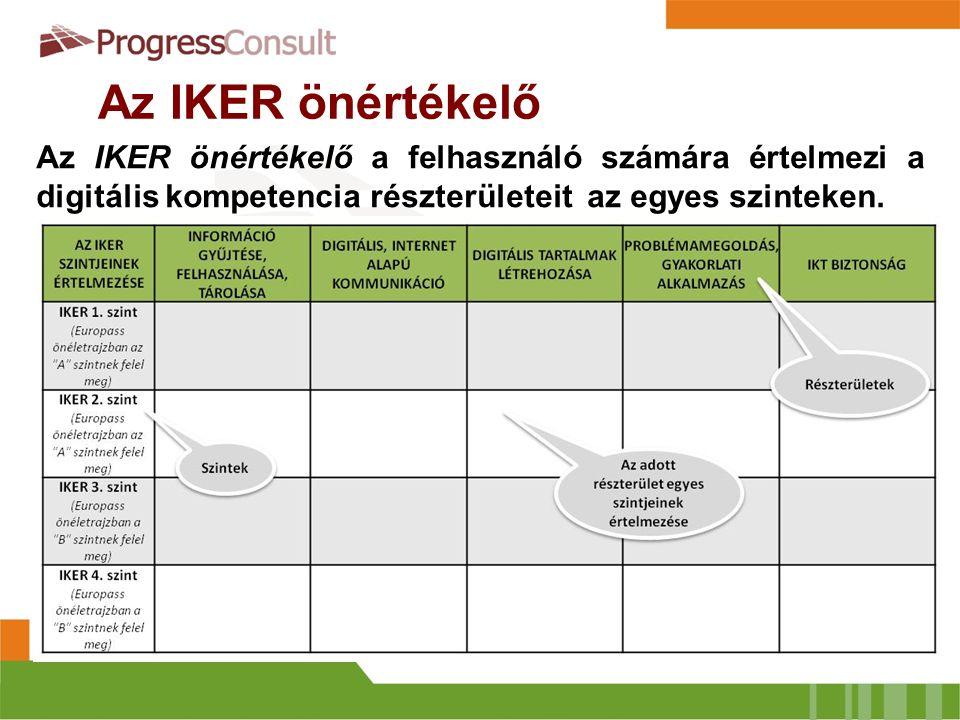 Az IKER önértékelő példákkal Az IKER önértékelő példákkal kiegészített változata a hétköznapi életből vett példák segítségével támogatja a felhasználót a digitális kompetencia részterületeinek értelmezésében.