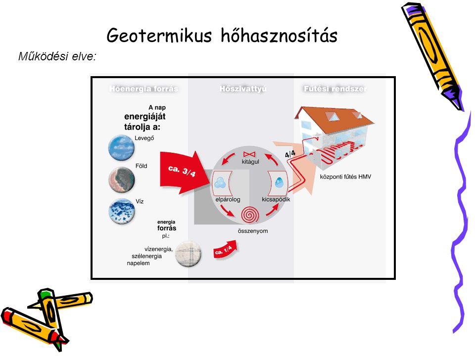 Geotermikus hőhasznosítás Működési elve: