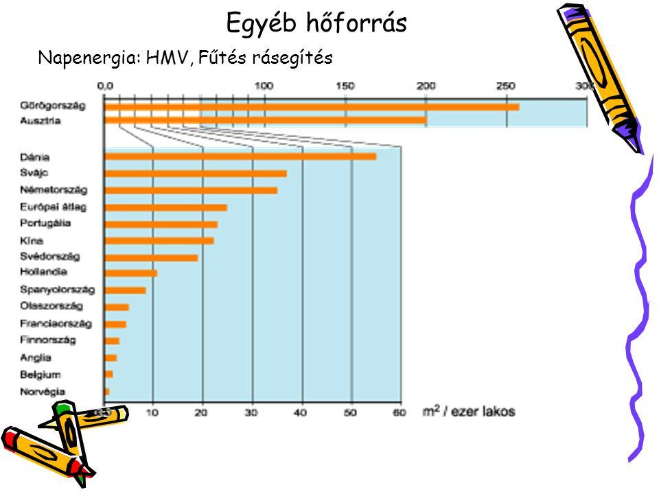Egyéb hőforrás Napenergia: HMV, Fűtés rásegítés