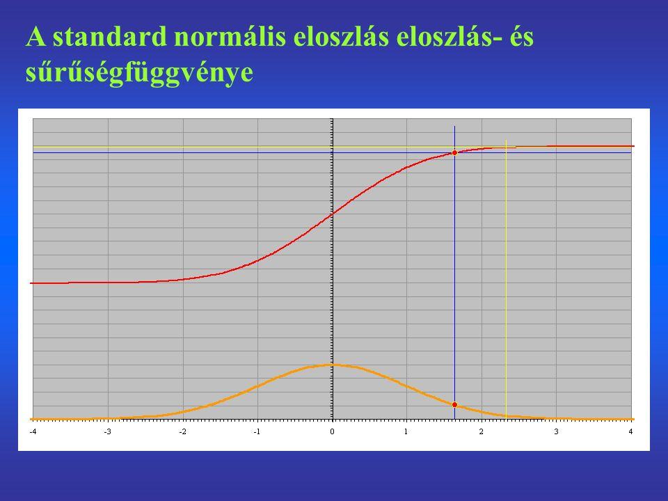 A standard normális eloszlás eloszlás- és sűrűségfüggvénye