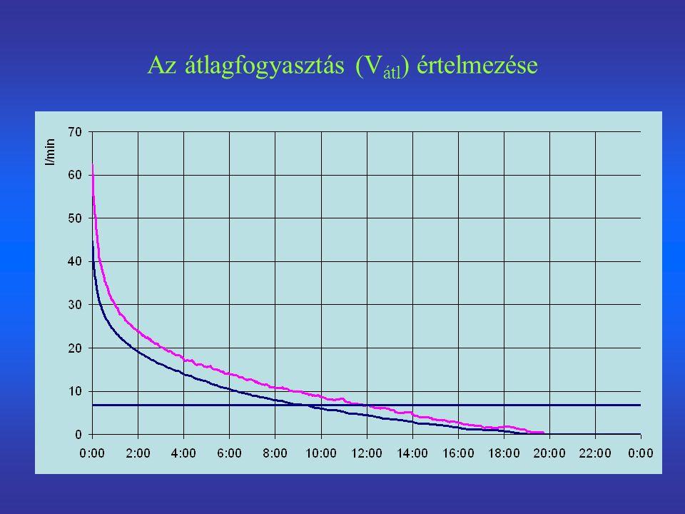 Az átlagfogyasztás (V átl ) értelmezése