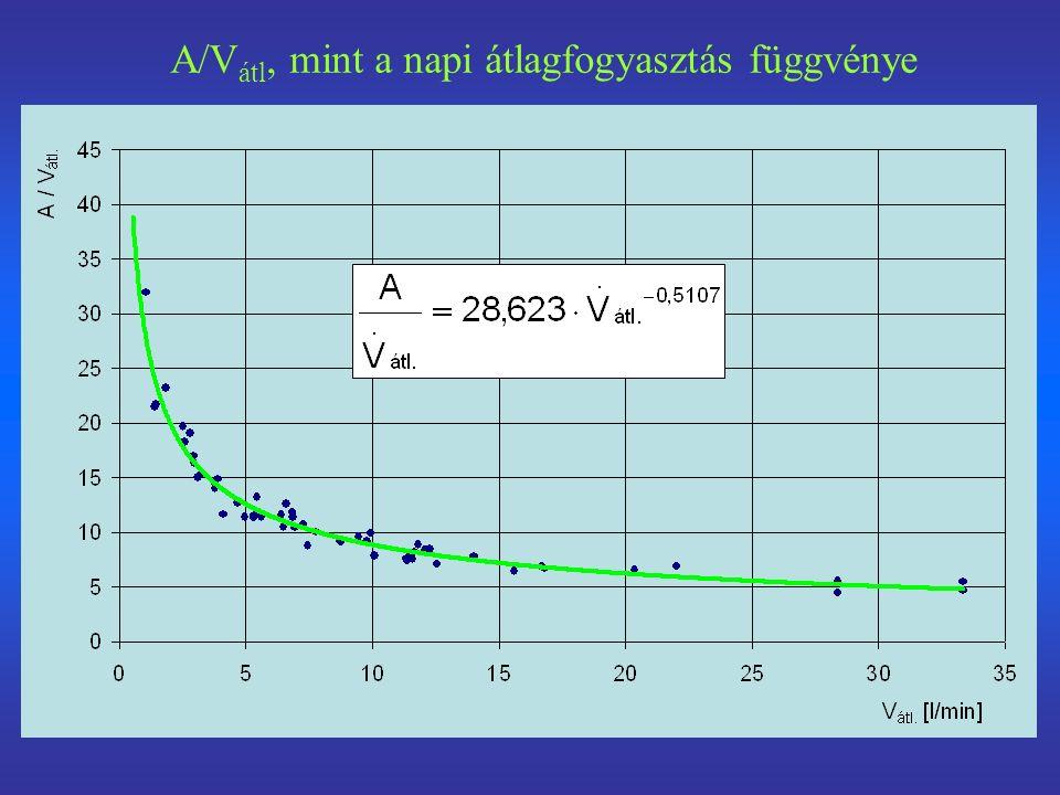 A/V átl, mint a napi átlagfogyasztás függvénye