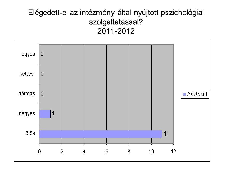Elégedett-e az intézmény által nyújtott pszichológiai szolgáltatással 2011-2012