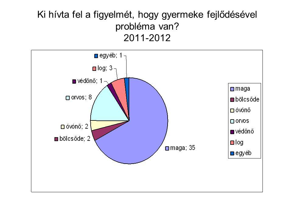 Ki hívta fel a figyelmét, hogy gyermeke fejlődésével probléma van 2011-2012