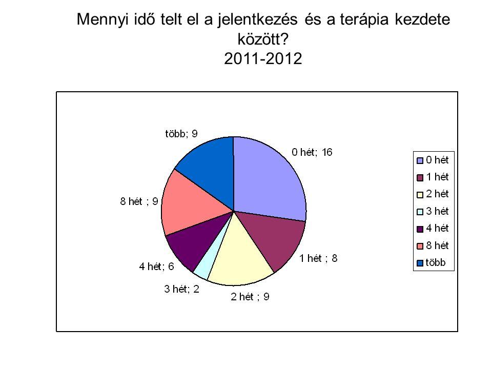 Mennyi idő telt el a jelentkezés és a terápia kezdete között 2011-2012