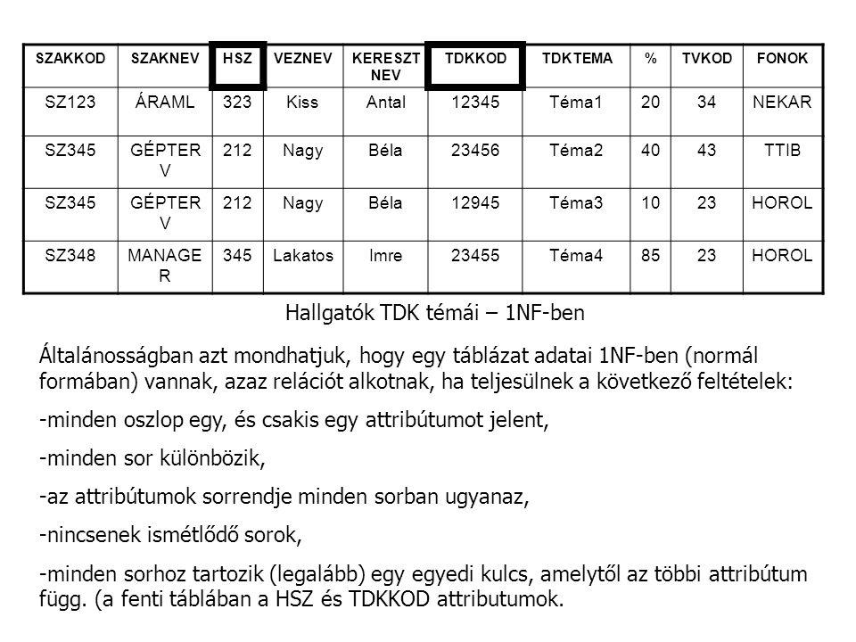 SZAKKODSZAKNEV HSZ VEZNEVKERESZT NEV TDKKODTDKTEMA%TVKODFONOK SZ123ÁRAML323KissAntal12345Téma12034NEKAR SZ345GÉPTER V 212NagyBéla23456Téma24043TTIB SZ