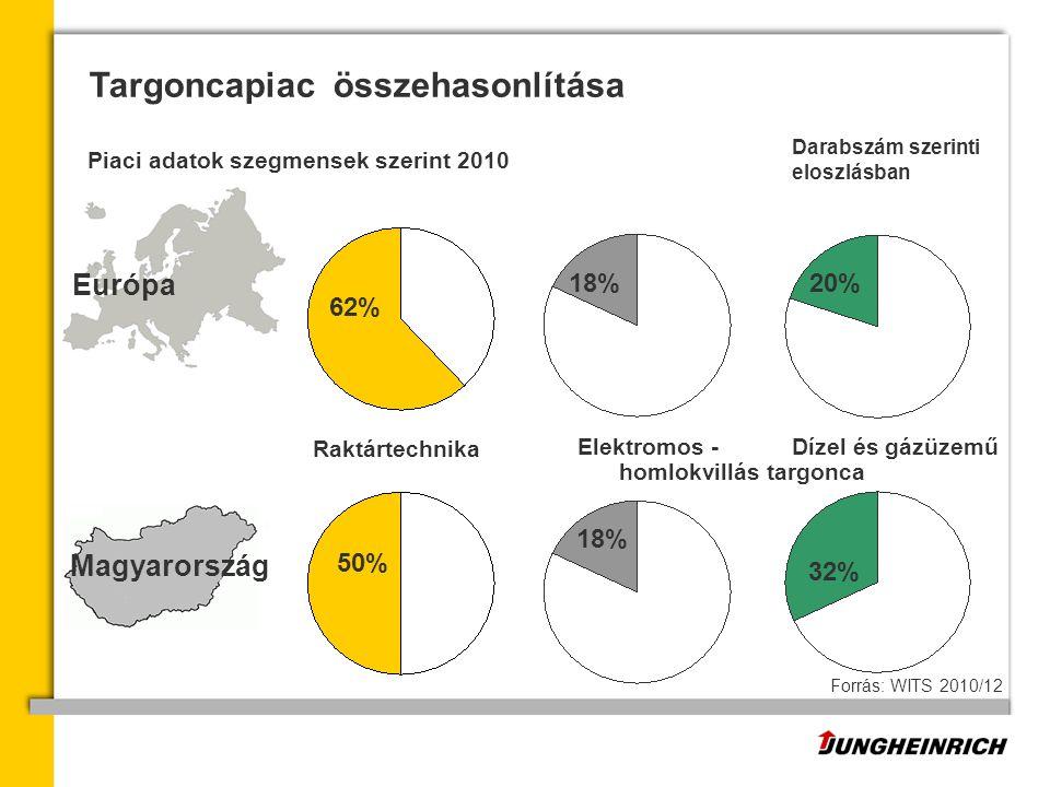 Targoncapiac összehasonlítása Európa Dízel és gázüzemű Elektromos - Raktártechnika 62% 18%20%20% homlokvillás targonca Piaci adatok szegmensek szerint 2010 Forrás: WITS 2010/12 Darabszám szerinti eloszlásban 50% 18% 32% Magyarország