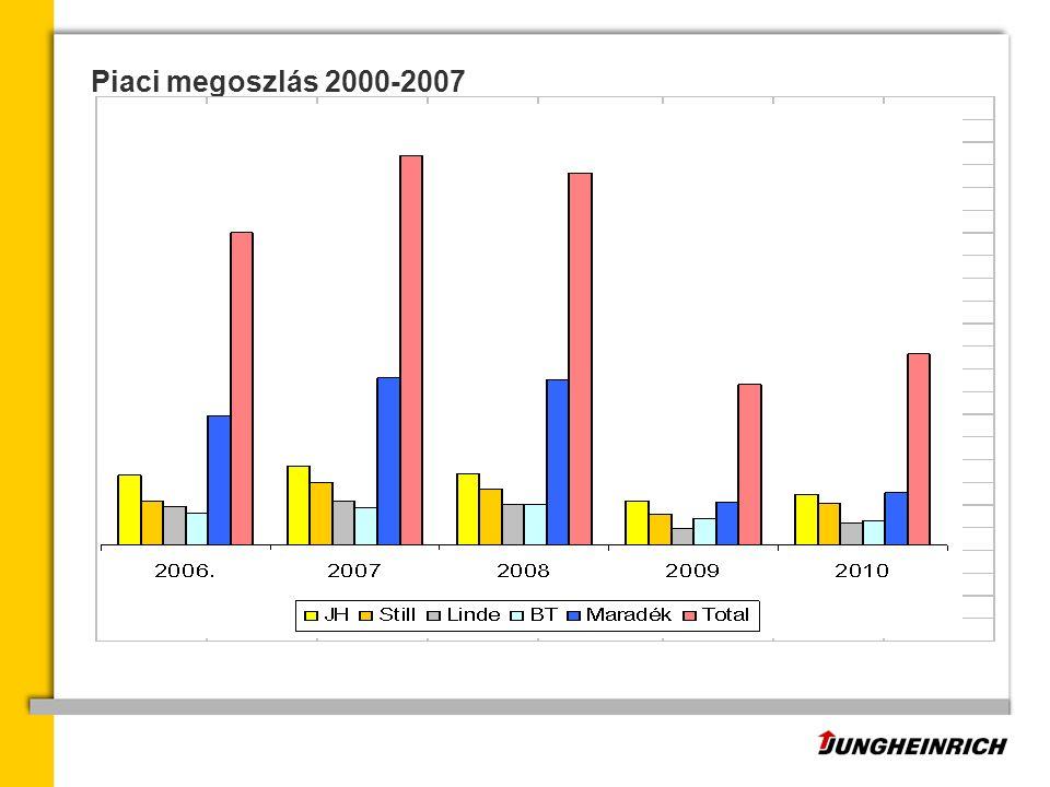 Piaci megoszlás 2000-2007