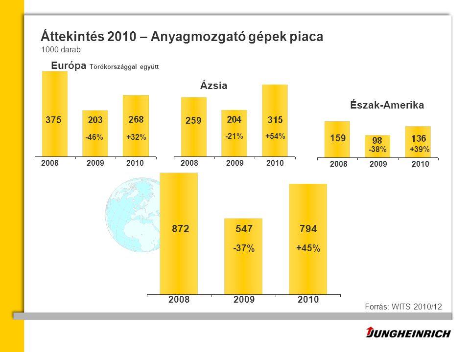 547 200920082010 794 +45% +32% +54% 375 -46% -21% 872 -37% 200920082010200920082010 259 +39%-38% 200920082010 159 Ázsia Forrás: WITS 2010/12 Áttekintés 2010 – Anyagmozgató gépek piaca 1000 darab Észak-Amerika Európa Törökországgal együtt