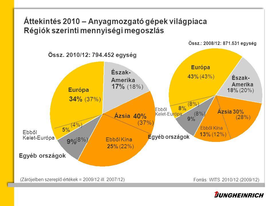 Áttekintés 2010 – Anyagmozgató gépek világpiaca Régiók szerinti mennyiségi megoszlás Európa Észak- Amerika Ázsia (37%) 34% (37%) 5% 25% (22%) 40% 17% (18%) Ebből Kína Egyéb országok Forrás: WITS 2010/12 (2009/12) Össz.