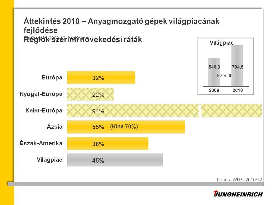 Áttekintés 2010 – Anyagmozgató gépek világpiacának fejlődése Régiók szerinti növekedési ráták 546,8 (Kína 70%) 20102009 794,5 darabszám, 2009/12.