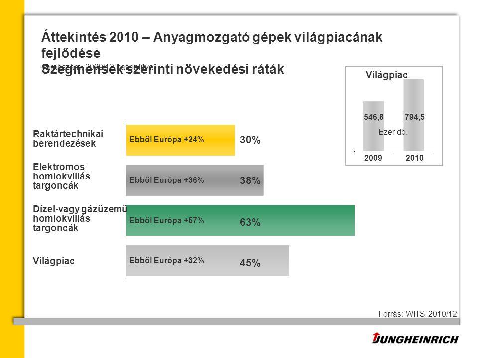 Ebből Európa +57% Ebből Európa +24% Ebből Európa +36% Ebből Európa +32% Raktártechnikai berendezések Elektromos homlokvillás targoncák Dízel-vagy gázüzemű homlokvillás targoncák Világpiac Áttekintés 2010 – Anyagmozgató gépek világpiacának fejlődése Szegmensek szerinti növekedési ráták Forrás: WITS 2010/12 30% 63% 45% 38% 546,8 20102009 794,5 Ezer db.
