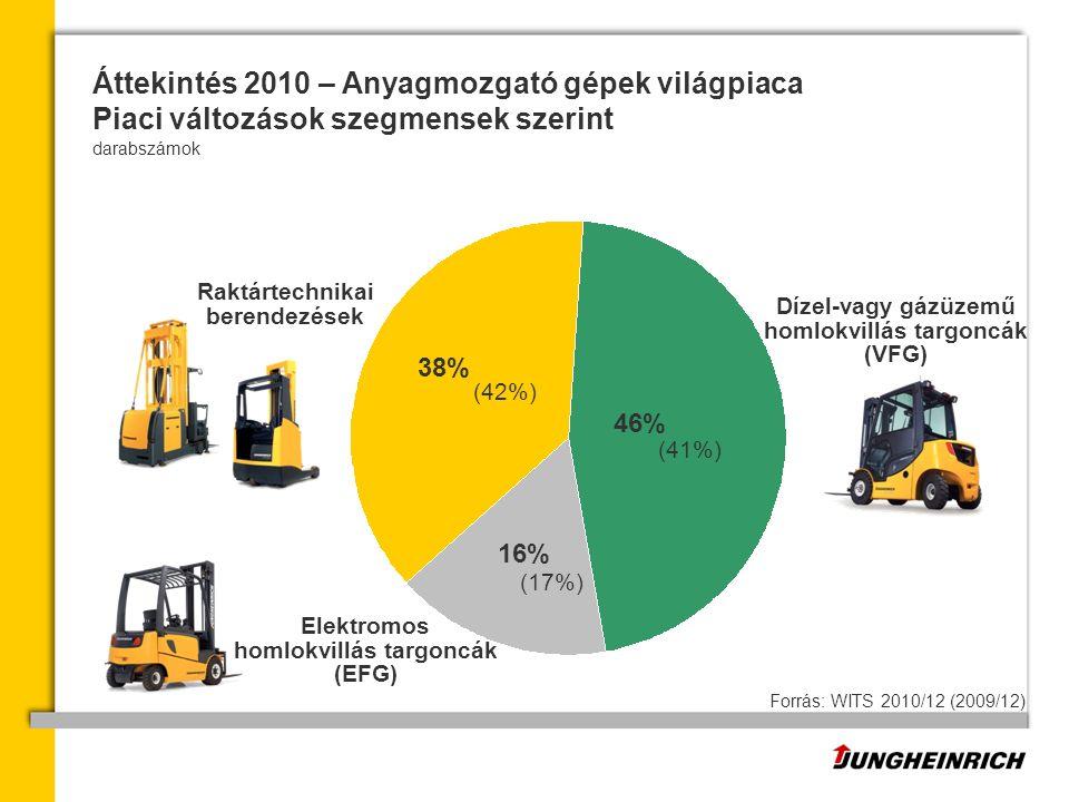 Forrás: WITS 2010/12 (2009/12) Elektromos homlokvillás targoncák (EFG) Raktártechnikai berendezések Dízel-vagy gázüzemű homlokvillás targoncák (VFG) (42%) (41%) (17%) 38% 46% 16% darabszámok Áttekintés 2010 – Anyagmozgató gépek világpiaca Piaci változások szegmensek szerint