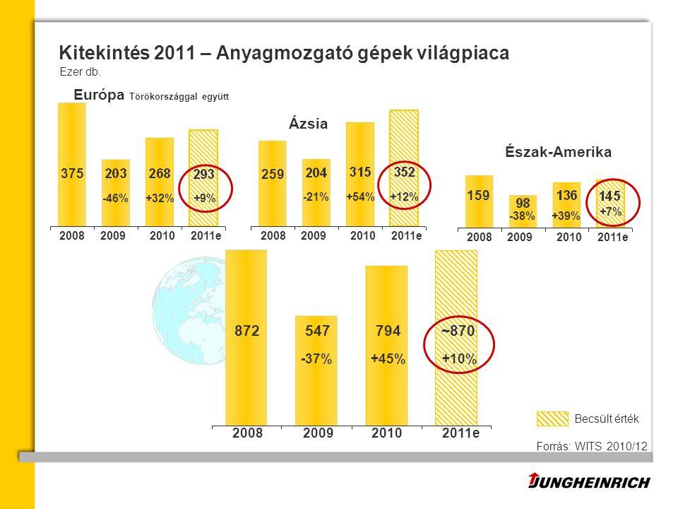 547 200920082010 794 +45% +32% +54% 375 -46% -21% 872 -37% +9% 2009200820102011e2009200820102011e 259 +12% +39%-38% 2009200820102011e 159 +7% ~870 +10% 2011e Ázsia Forrás: WITS 2010/12 Kitekintés 2011 – Anyagmozgató gépek világpiaca Ezer db.