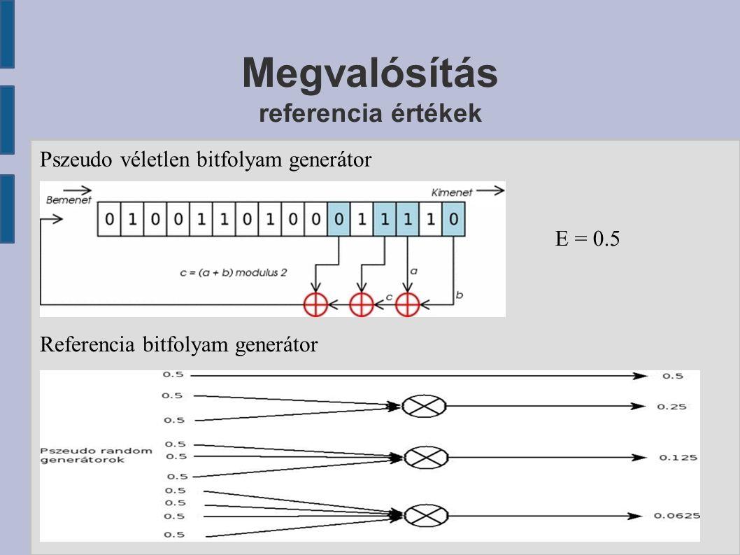 Megvalósítás referencia értékek Pszeudo véletlen bitfolyam generátor Referencia bitfolyam generátor E = 0.5
