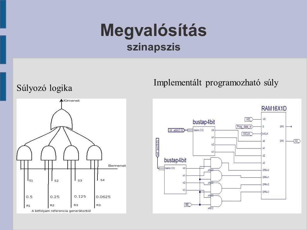Megvalósítás szinapszis Súlyozó logika Implementált programozható súly
