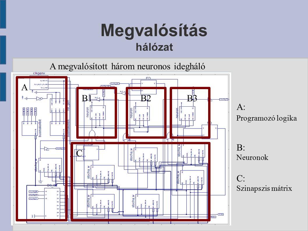 Megvalósítás hálózat A megvalósított három neuronos idegháló B1B2B3 C A A: Programozó logika B: Neuronok C: Szinapszis mátrix