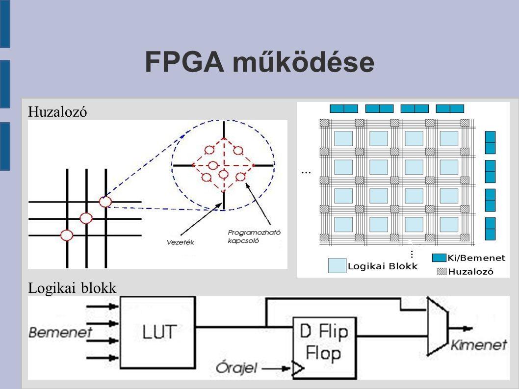 FPGA működése Logikai blokk Huzalozó