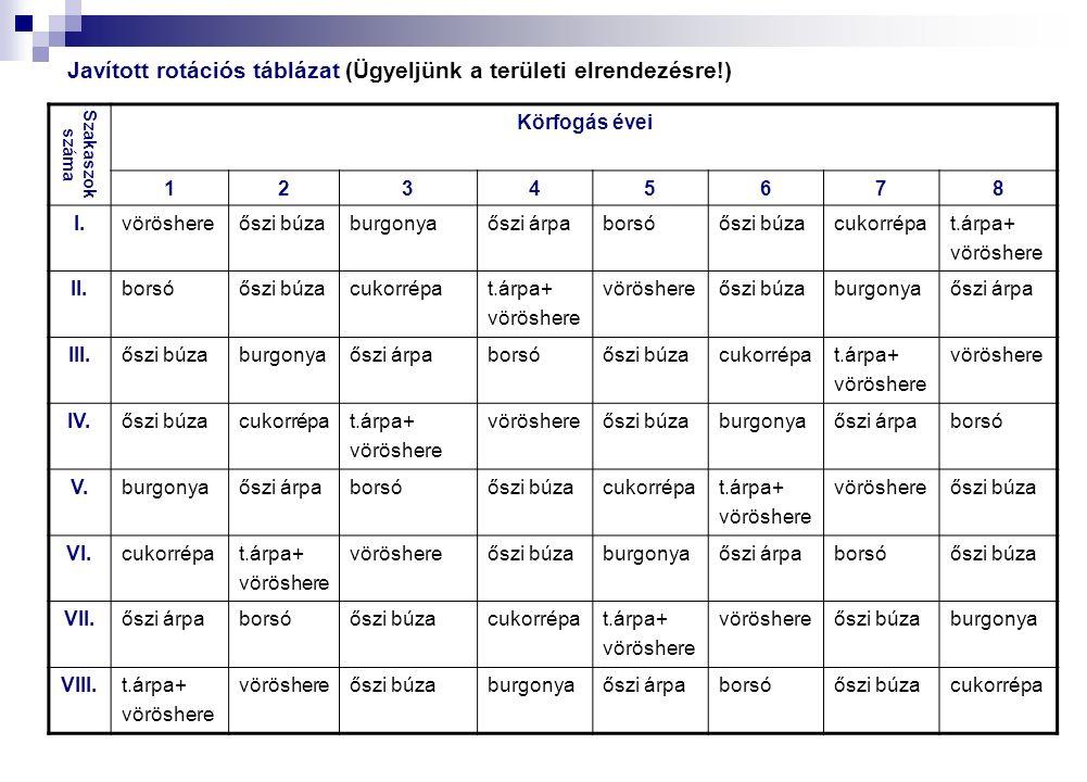 Javított rotációs táblázat (Ügyeljünk a területi elrendezésre!) Szakaszok száma Körfogás évei 12345678 I.vöröshereőszi búzaburgonyaőszi árpaborsóőszi búzacukorrépat.árpa+ vöröshere II.borsóőszi búzacukorrépat.árpa+ vöröshere őszi búzaburgonyaőszi árpa III.őszi búzaburgonyaőszi árpaborsóőszi búzacukorrépat.árpa+ vöröshere IV.őszi búzacukorrépat.árpa+ vöröshere őszi búzaburgonyaőszi árpaborsó V.burgonyaőszi árpaborsóőszi búzacukorrépat.árpa+ vöröshere őszi búza VI.cukorrépat.árpa+ vöröshere őszi búzaburgonyaőszi árpaborsóőszi búza VII.őszi árpaborsóőszi búzacukorrépat.árpa+ vöröshere őszi búzaburgonya VIII.t.árpa+ vöröshere őszi búzaburgonyaőszi árpaborsóőszi búzacukorrépa