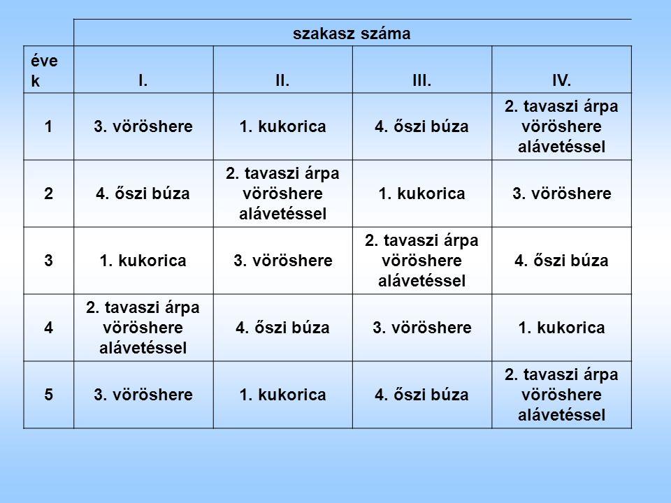 A talaj AL-K 2 O tartalmának mélységi változása különböző vetésforgókban (Keszthely, 2004)