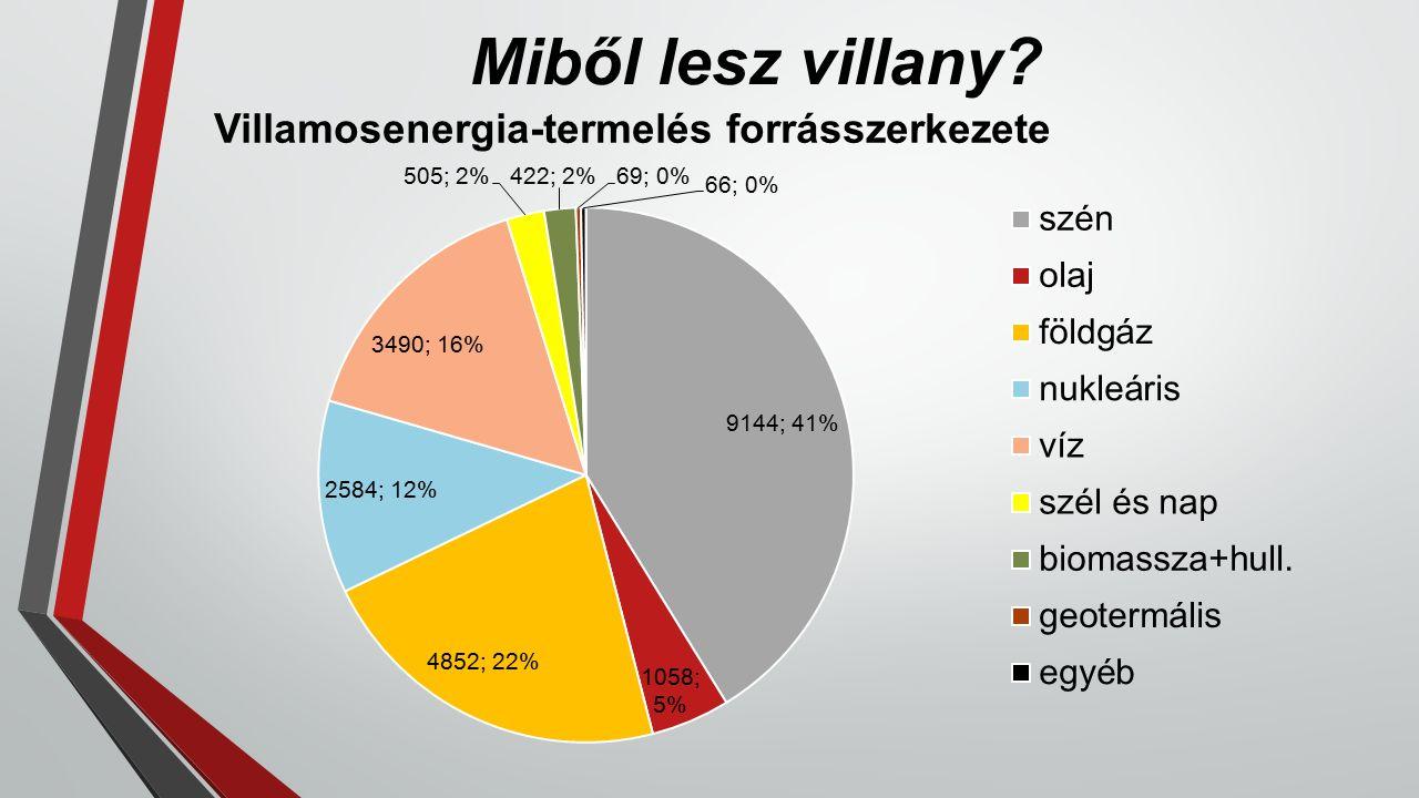 Miből lesz villany Villamosenergia-termelés forrásszerkezete