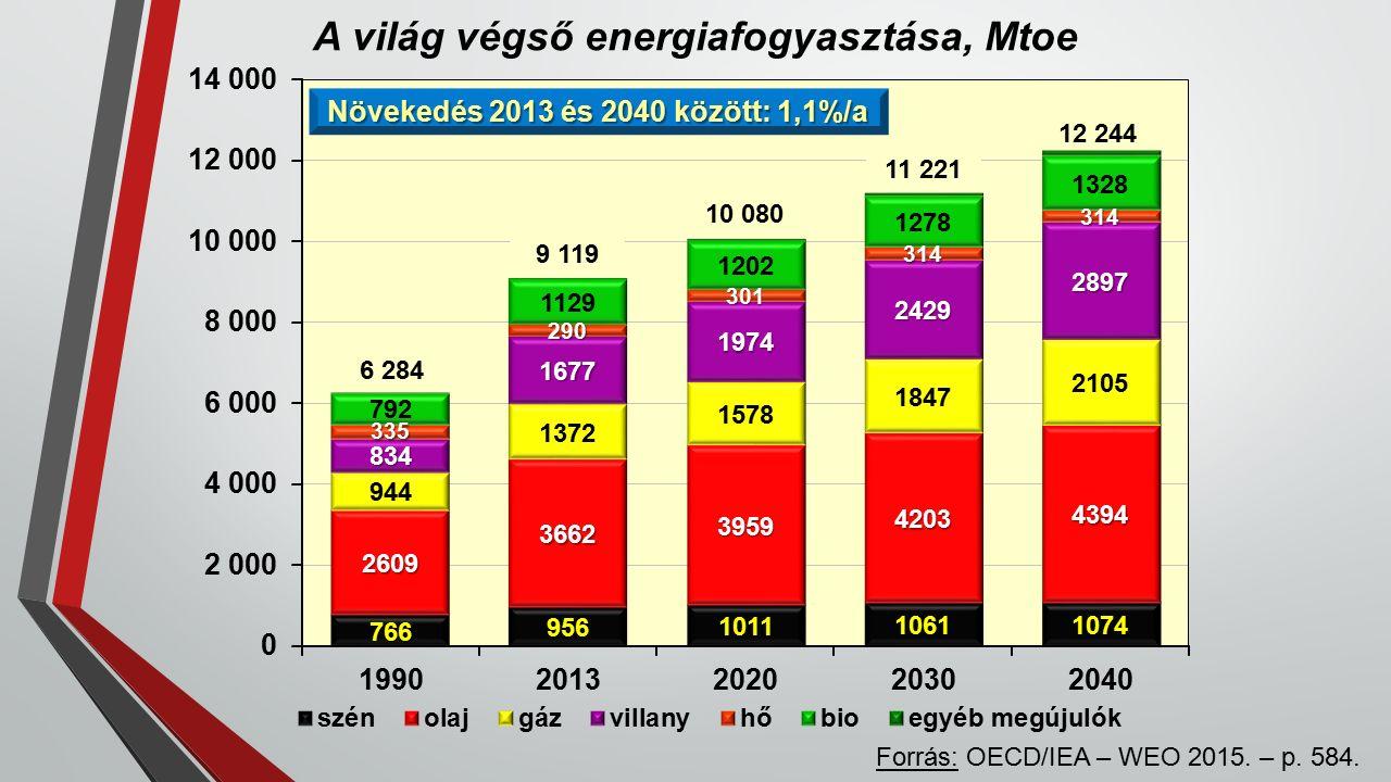 A világ végső energiafogyasztása, Mtoe Forrás: OECD/IEA – WEO 2015.