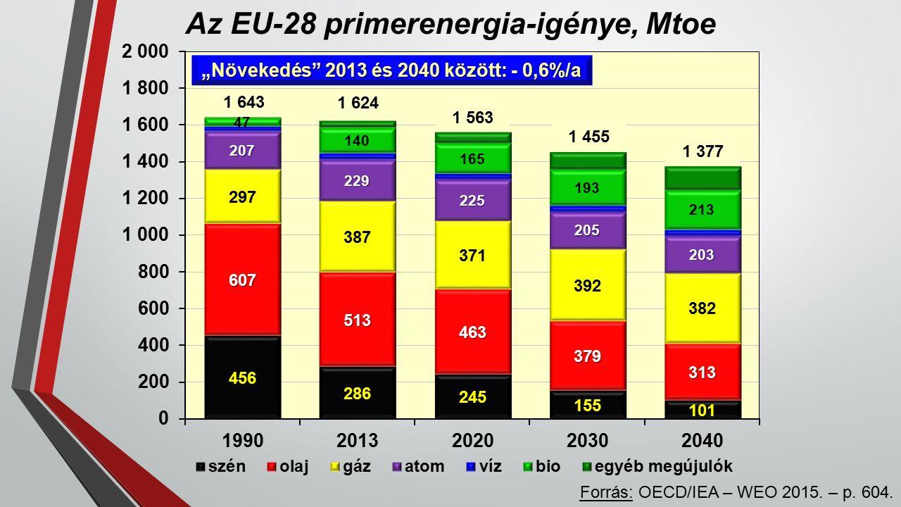 Az EU-28 primerenergia-igénye, Mtoe Forrás: OECD/IEA – WEO 2015.