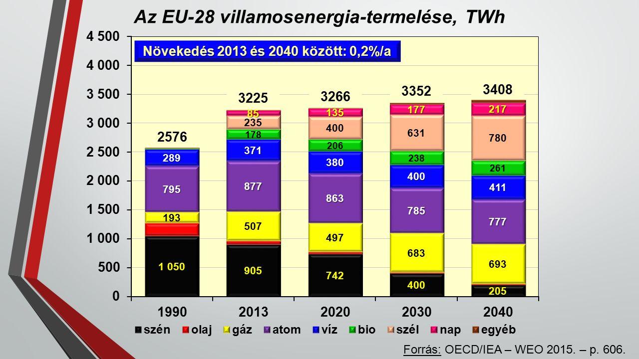 Az EU-28 villamosenergia-termelése, TWh Forrás: OECD/IEA – WEO 2015.