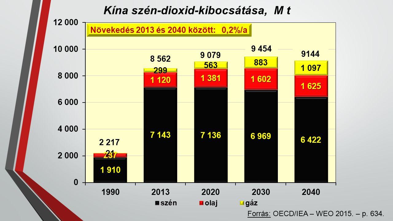 Kína szén-dioxid-kibocsátása, M t 2 217 9 079 9 454 9144 8 562 Növekedés 2013 és 2040 között: 0,2%/a Forrás: OECD/IEA – WEO 2015.