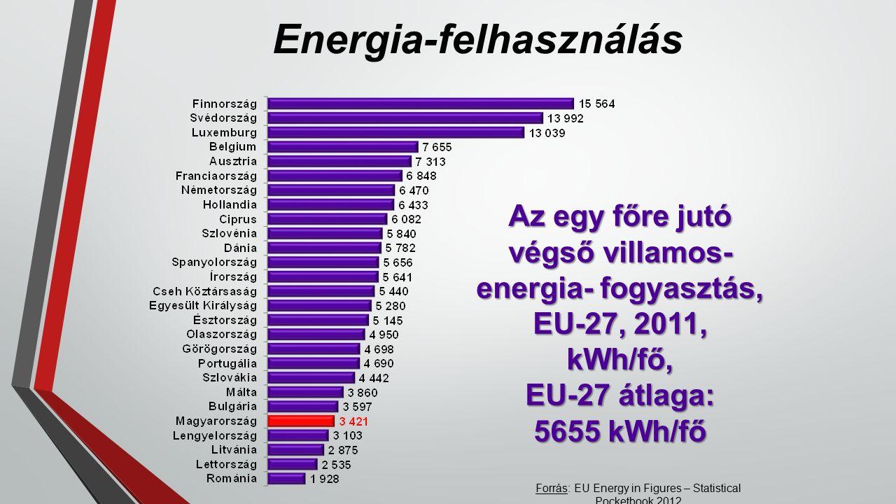 Energia-felhasználás Az egy főre jutó végső villamos- energia- fogyasztás, EU-27, 2011, kWh/fő, EU-27 átlaga: 5655 kWh/fő Forrás: EU Energy in Figures – Statistical Pocketbook 2012