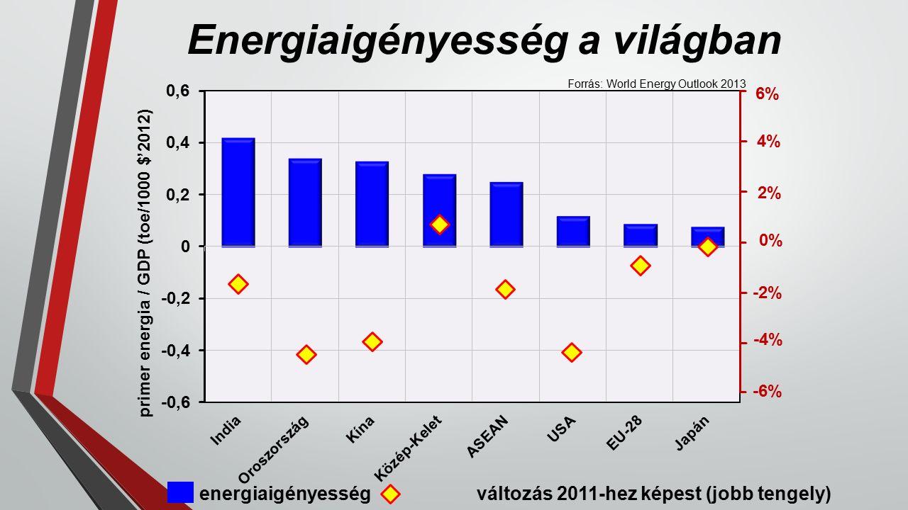 Energiaigényesség a világban primer energia / GDP (toe/1000 $'2012) energiaigényesség változás 2011-hez képest (jobb tengely) 6% 4% 2% 0% -2% -4% -6% Forrás: World Energy Outlook 2013
