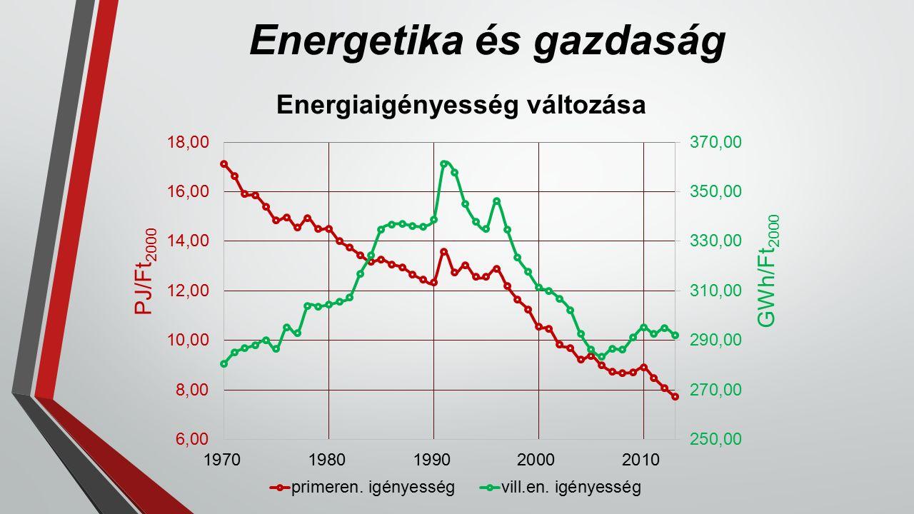 Energetika és gazdaság Energiaigényesség változása PJ/Ft 2000 GWh/Ft 2000