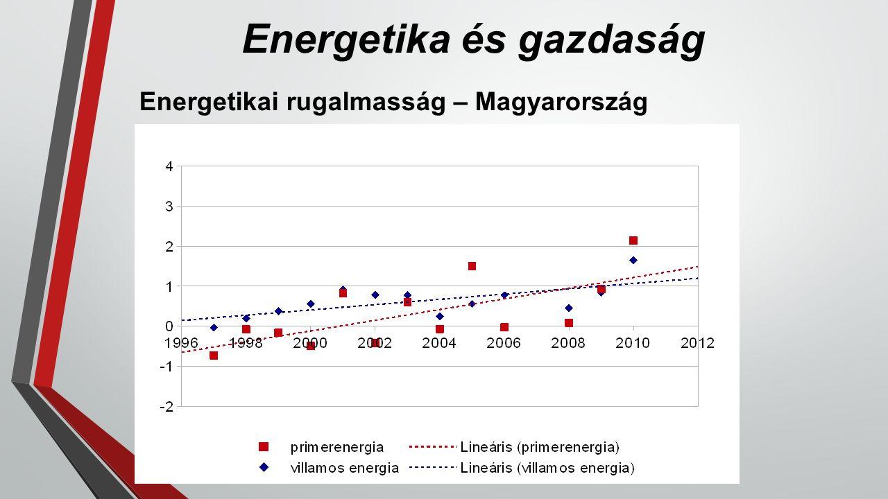 Energetika és gazdaság Energetikai rugalmasság – Magyarország