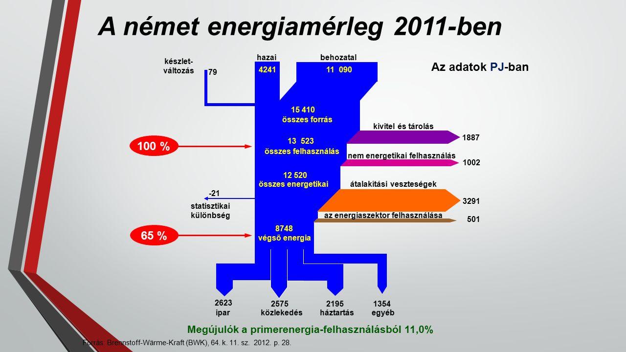 Forrás: Brennstoff-Wärme-Kraft (BWK), 64. k. 11.