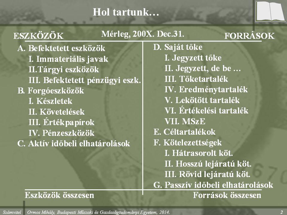 Számvitel Ormos Mihály, Budapesti Műszaki és Gazdaságtudományi Egyetem, 2014. 2 Hol tartunk…