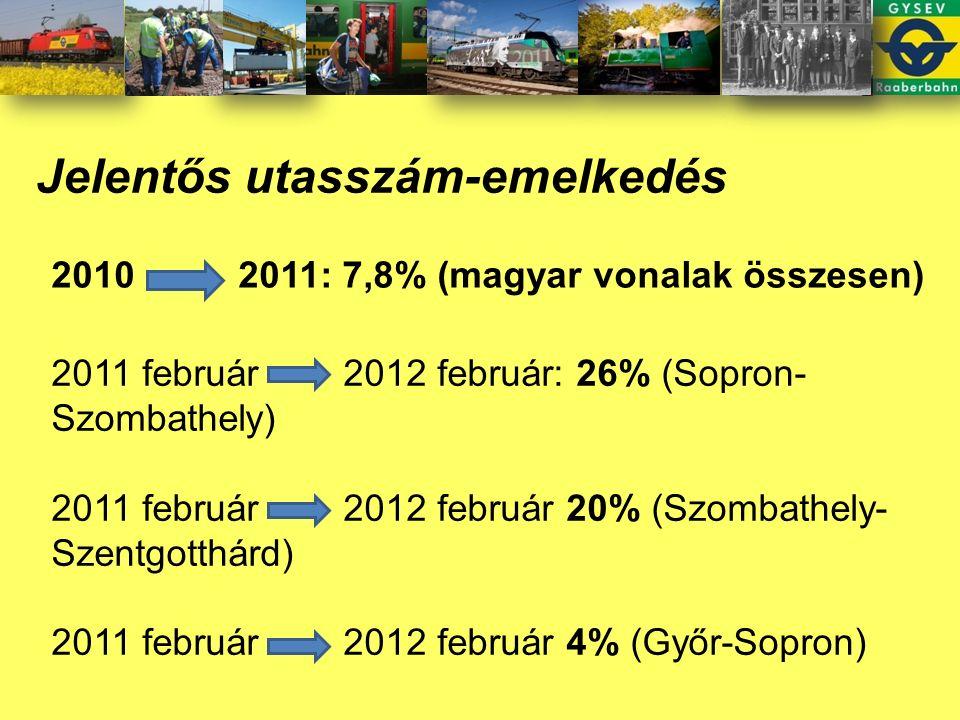 Jelentős utasszám-emelkedés 2010 2011: 7,8% (magyar vonalak összesen) 2011 február 2012 február: 26% (Sopron- Szombathely) 2011 február 2012 február 20% (Szombathely- Szentgotthárd) 2011 február 2012 február 4% (Győr-Sopron)