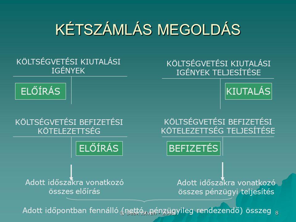© Deák István - 2006. 8 KÉTSZÁMLÁS MEGOLDÁS KÖLTSÉGVETÉSI KIUTALÁSI IGÉNYEK KÖLTSÉGVETÉSI KIUTALÁSI IGÉNYEK TELJESÍTÉSE ELŐÍRÁSKIUTALÁS ELŐÍRÁSBEFIZET