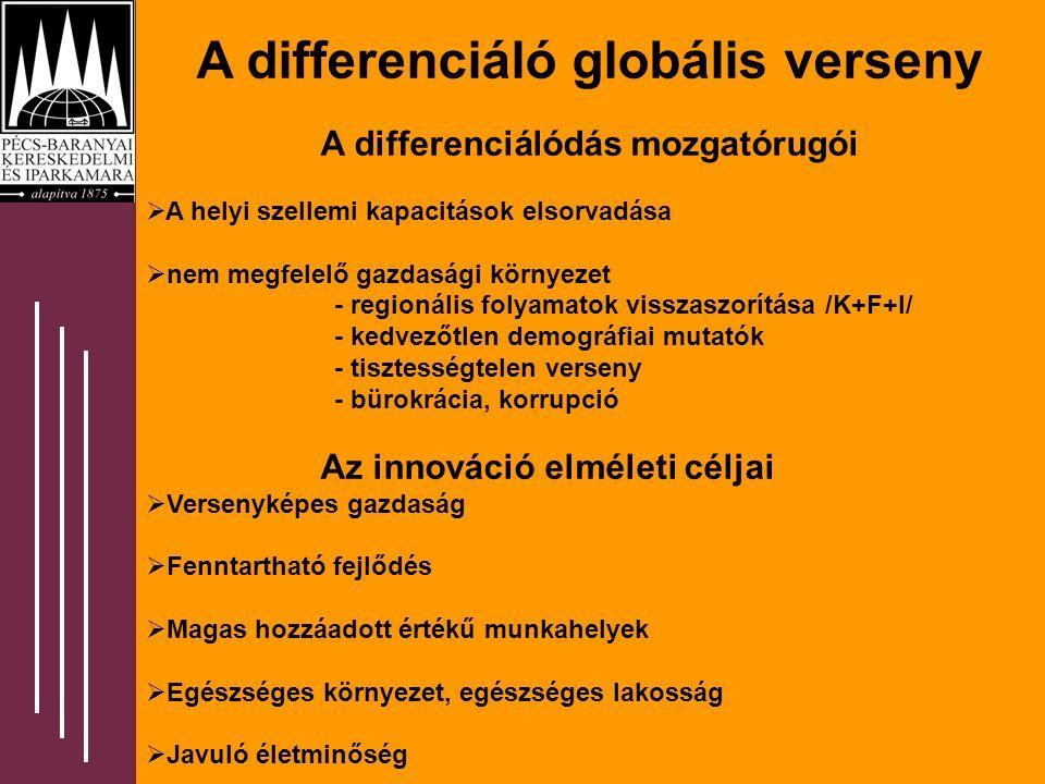 A differenciáló globális verseny A differenciálódás mozgatórugói  A helyi szellemi kapacitások elsorvadása  nem megfelelő gazdasági környezet - regionális folyamatok visszaszorítása /K+F+I/ - kedvezőtlen demográfiai mutatók - tisztességtelen verseny - bürokrácia, korrupció Az innováció elméleti céljai  Versenyképes gazdaság  Fenntartható fejlődés  Magas hozzáadott értékű munkahelyek  Egészséges környezet, egészséges lakosság  Javuló életminőség