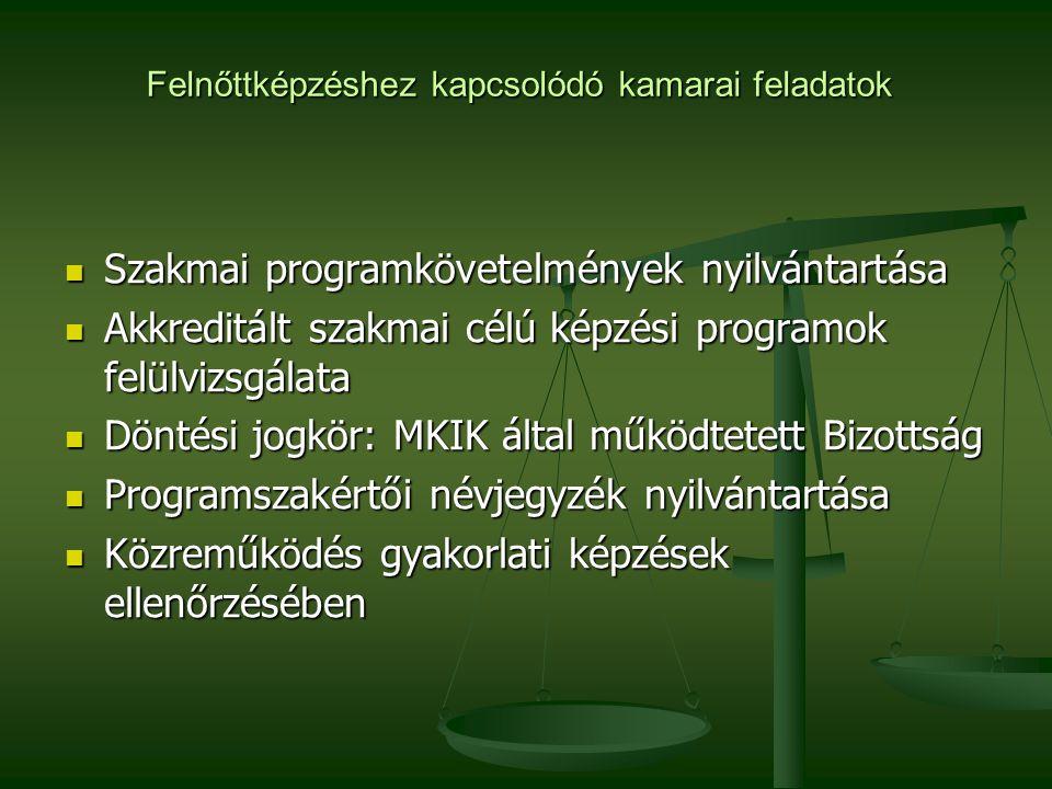 Felnőttképzéshez kapcsolódó kamarai feladatok Szakmai programkövetelmények nyilvántartása Szakmai programkövetelmények nyilvántartása Akkreditált szakmai célú képzési programok felülvizsgálata Akkreditált szakmai célú képzési programok felülvizsgálata Döntési jogkör: MKIK által működtetett Bizottság Döntési jogkör: MKIK által működtetett Bizottság Programszakértői névjegyzék nyilvántartása Programszakértői névjegyzék nyilvántartása Közreműködés gyakorlati képzések ellenőrzésében Közreműködés gyakorlati képzések ellenőrzésében