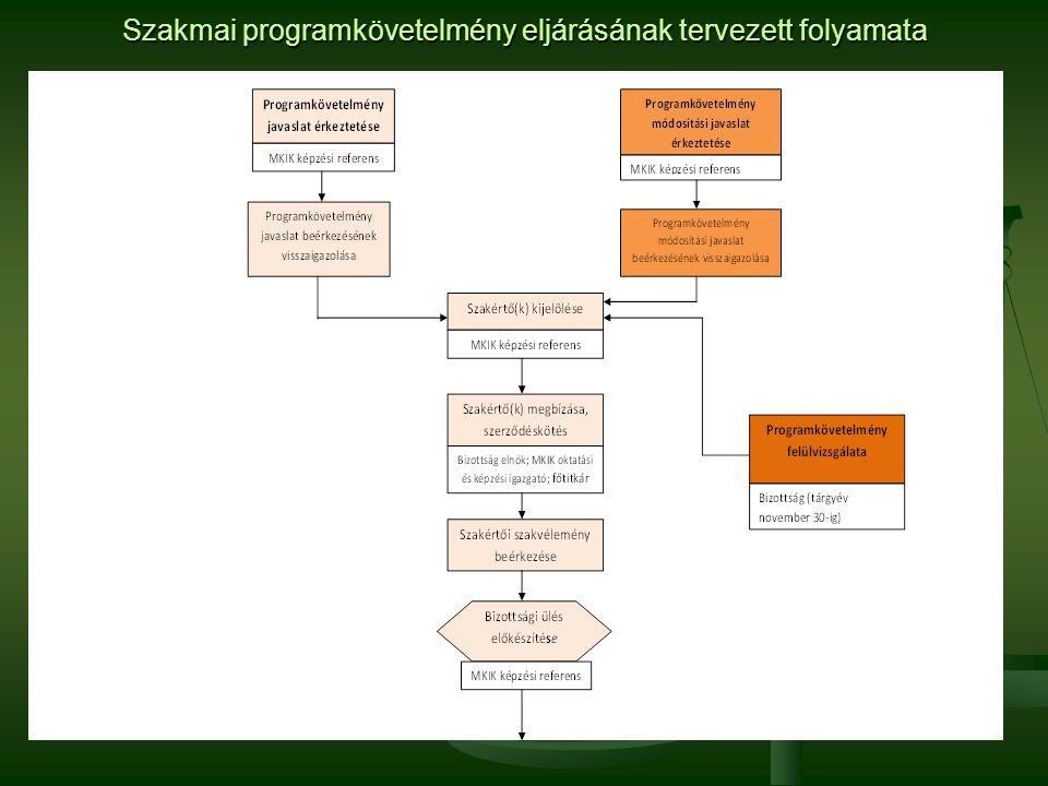Szakmai programkövetelmény eljárásának tervezett folyamata