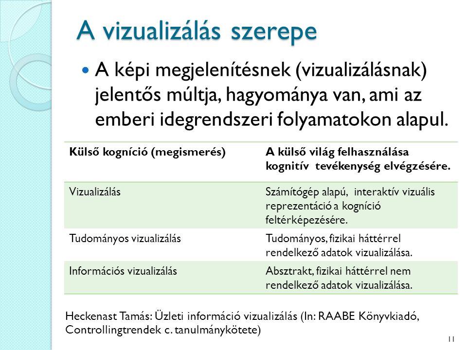 A vizualizálás szerepe A képi megjelenítésnek (vizualizálásnak) jelentős múltja, hagyománya van, ami az emberi idegrendszeri folyamatokon alapul. Küls