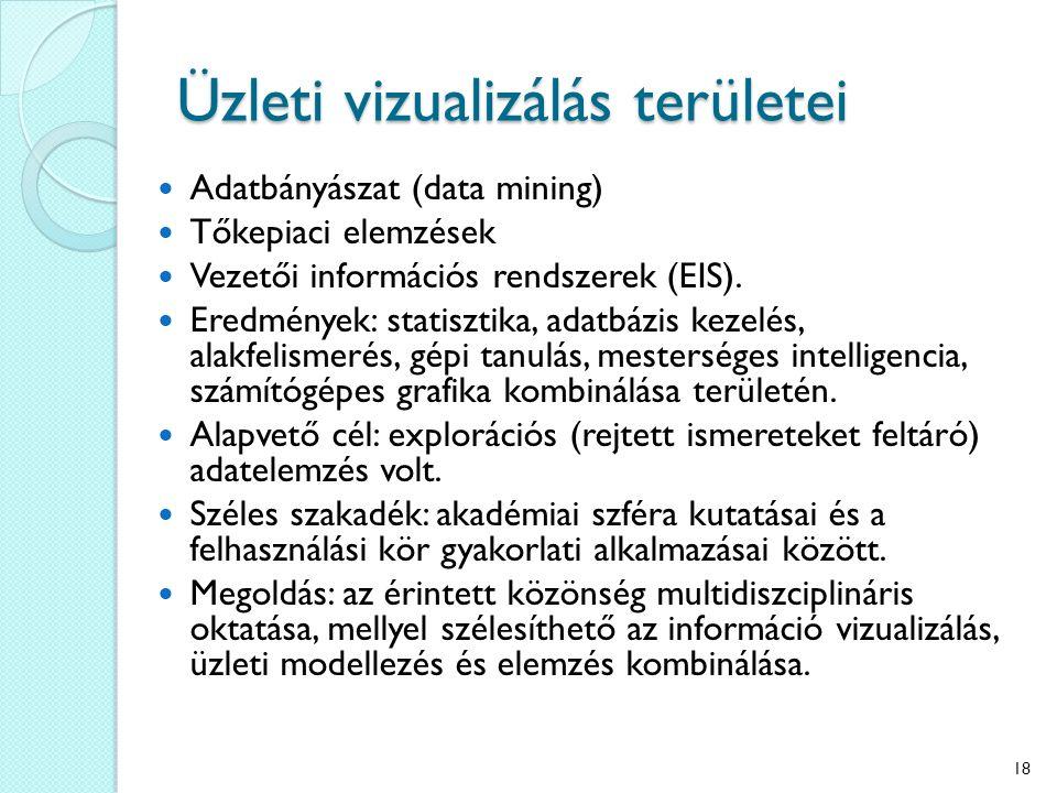 Üzleti vizualizálás területei Adatbányászat (data mining) Tőkepiaci elemzések Vezetői információs rendszerek (EIS). Eredmények: statisztika, adatbázis