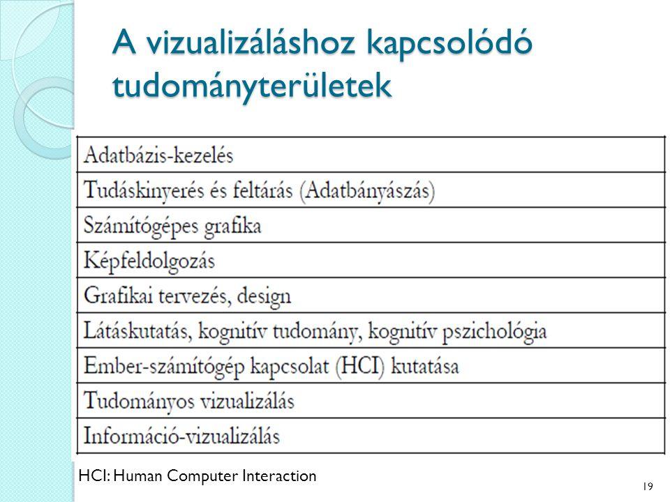 A vizualizáláshoz kapcsolódó tudományterületek HCI: Human Computer Interaction 19