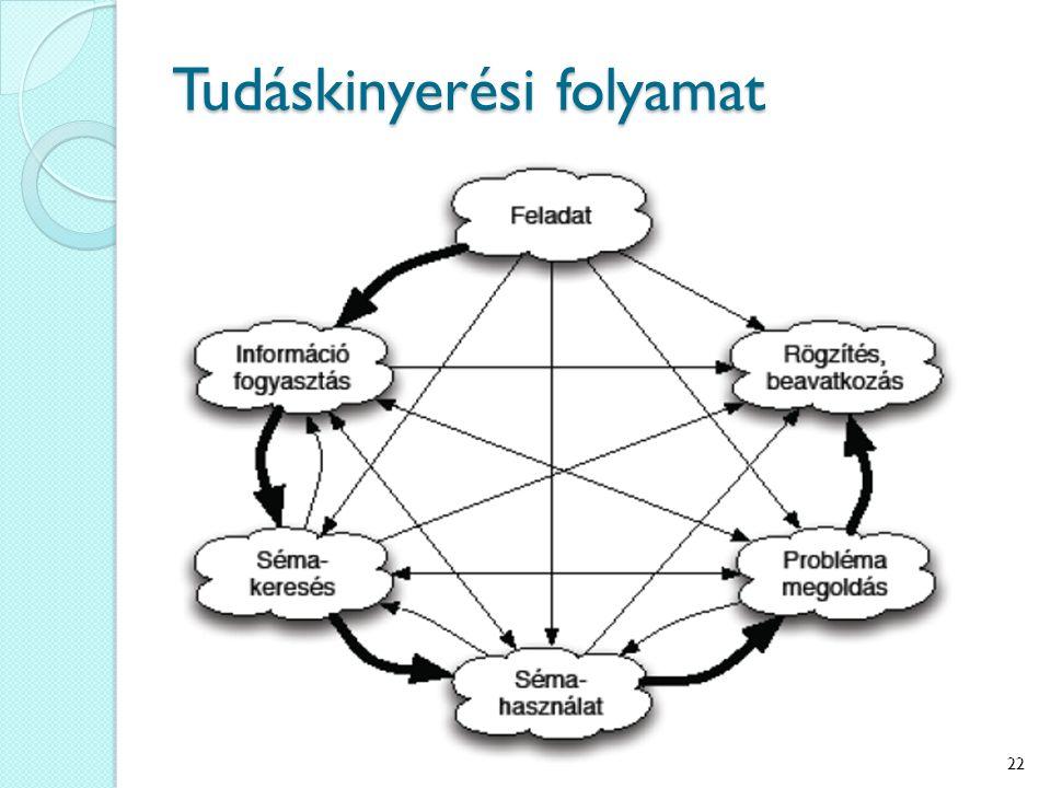 Tudáskinyerési folyamat 22