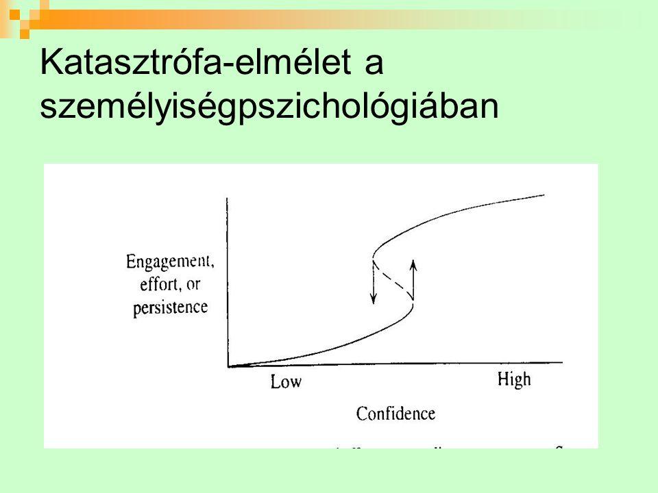 Katasztrófa-elmélet a személyiségpszichológiában