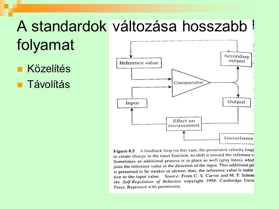 Rendszerszemlélet: Célok mint attraktorok és taszítók Fázis-tér: a lehetséges viselkedések (rendszer-állapotok) előfordulása egy időszak alatt Gravitáló és taszító pontok Az attraktorok másik ábrázolása