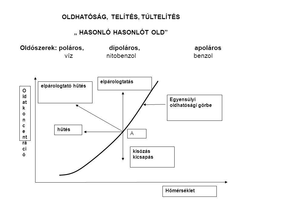 """Telítés, túltelítés A kristályképződéshez az oldat túltelítettsége + """"kristálymagok , """"gócok szükségesek Túltelítési és telítési görbék: Stabil tartomány ( telítetlen oldat ): sem kristályképződés, sem kristálynövekedés nincs."""