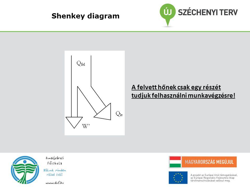 Shenkey diagram A felvett hőnek csak egy részét tudjuk felhasználni munkavégzésre!
