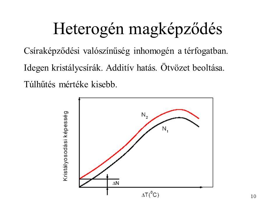 10 Heterogén magképződés Csíraképződési valószínűség inhomogén a térfogatban. Idegen kristálycsírák. Additív hatás. Ötvözet beoltása. Túlhűtés mértéke